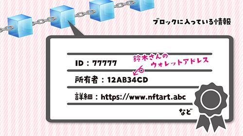 NFTアートにはブロックチェーン技術がつかわれている:ブロックに入れられるNFTアート情報